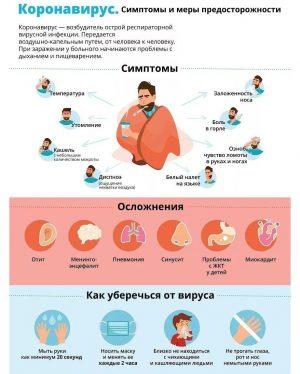 Симптомы COVID